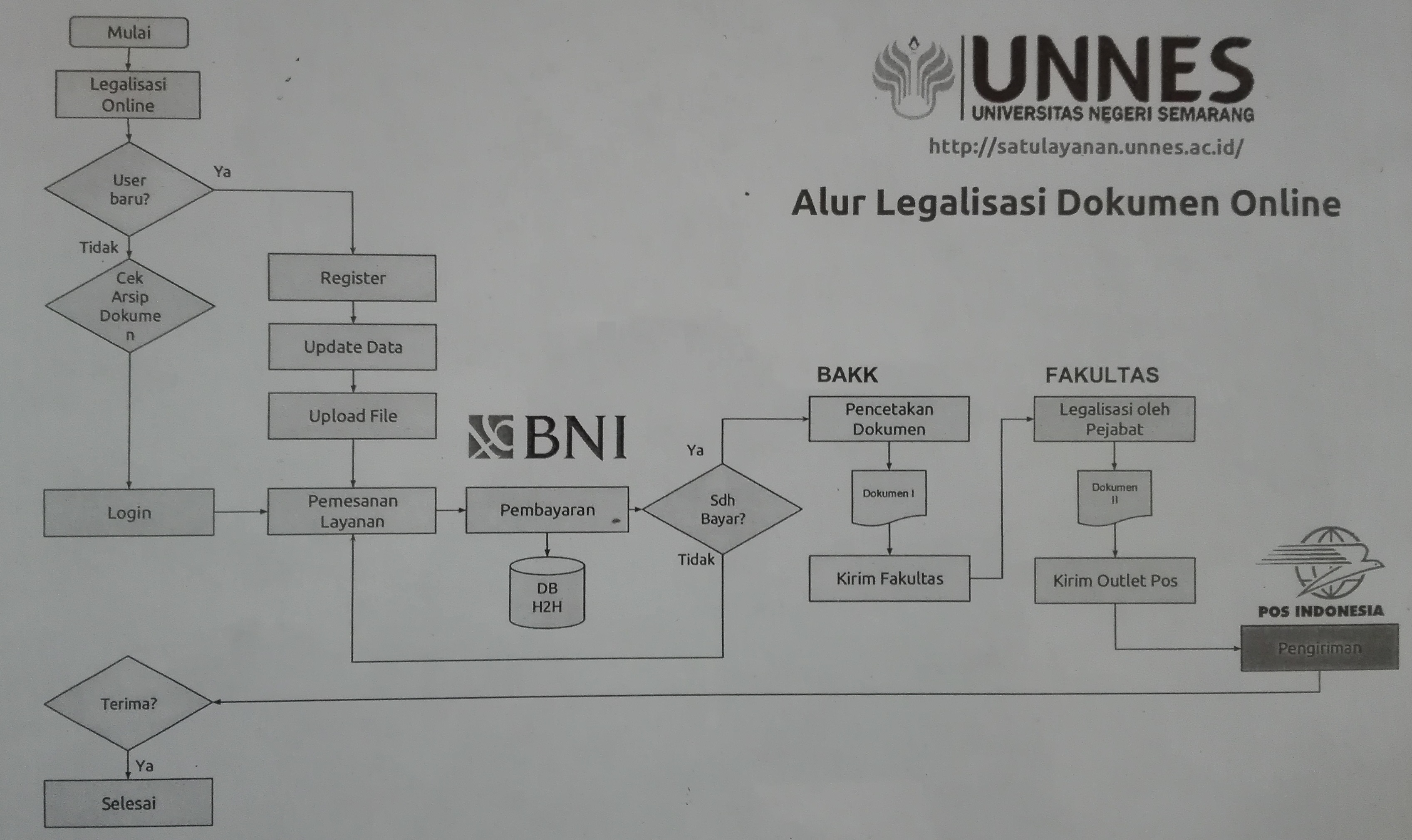 SatuLayanan_UNNES_alur