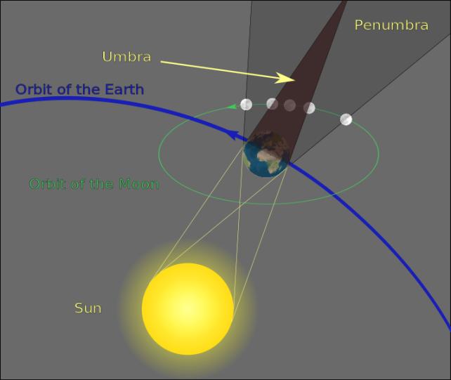 712px-Geometry_of_a_Lunar_Eclipse.svg