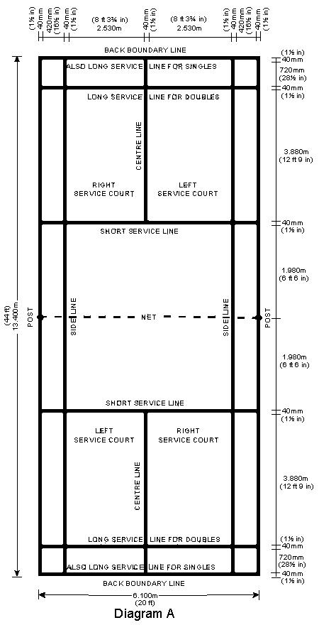 gambar ukuran lapangan bulu tangkis_2