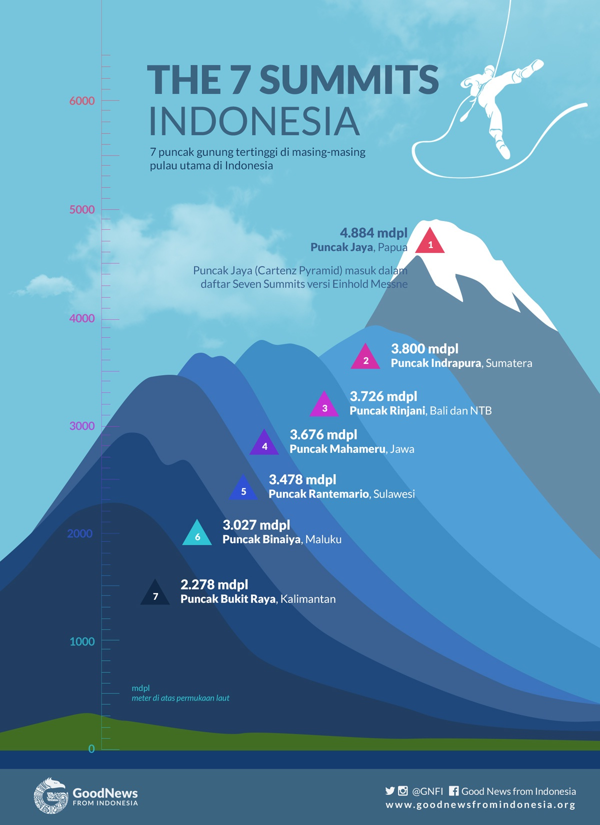 7-summit-indonesia