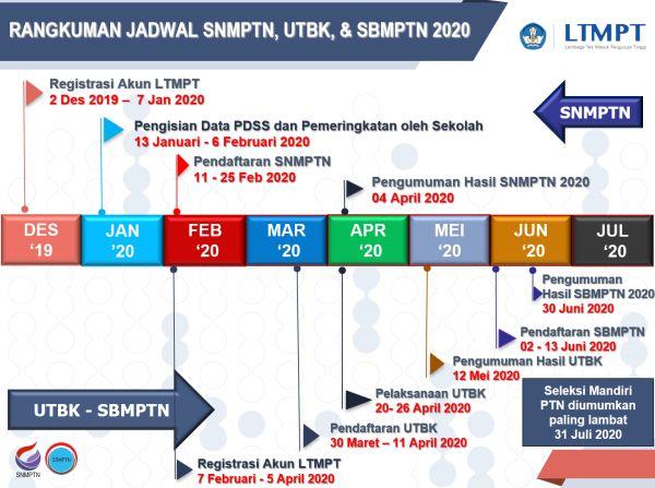 SNMPTN 2020 Dimulai Lebih Awal, 2 Desember 2019 Registrasi Akun Siswa di LTMPT